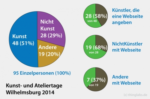 Statistik zu den TeilnehmerInnen der Kunst- und Ateliertage Wilhelmsburg 2014