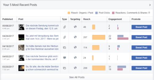 Facebook Aktivität