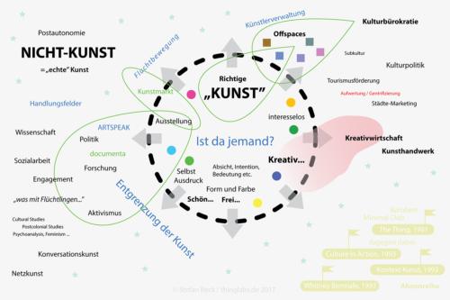 Karte der Entgrenzung und Fluchtbewegung der zeitgenössischen Kunst